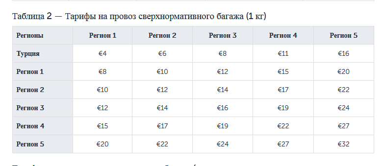 Тарифы на провоз сверхнормативного багажа в Turkish Airlines